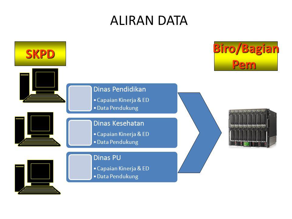 Biro/Bagian PemSKPD ALIRAN DATA Dinas Pendidikan Capaian Kinerja & ED Data Pendukung Dinas Kesehatan Capaian Kinerja & ED Data Pendukung Dinas PU Capa