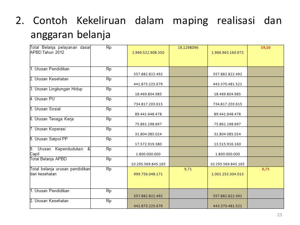 2. Contoh Kekeliruan dalam maping realisasi dan anggaran belanja 23 Total Belanja pelayanan dasar APBD Tahun 2012 Rp 1.969.522.908.350 19,1298096 1.96