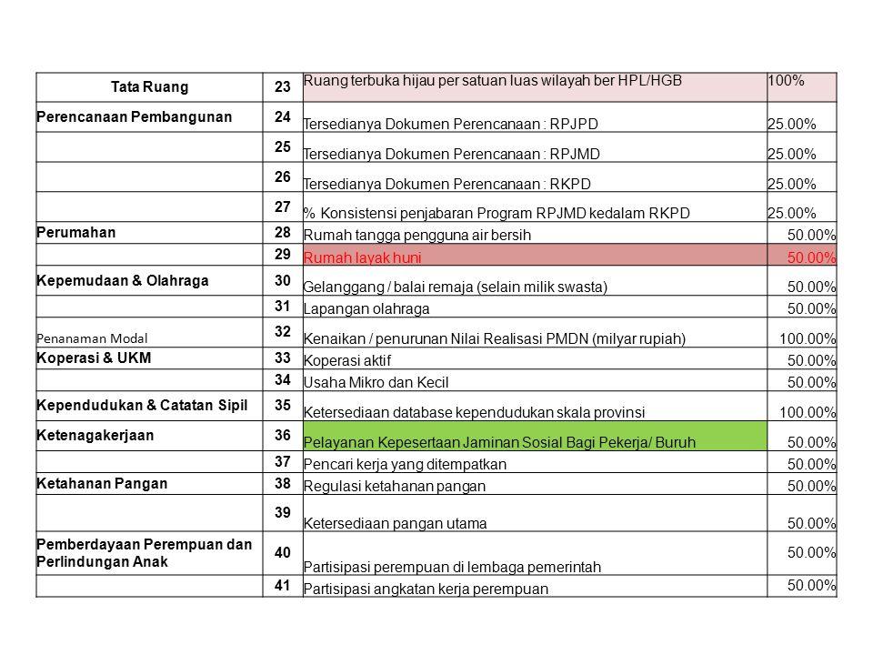 Tata Ruang23 Ruang terbuka hijau per satuan luas wilayah ber HPL/HGB100% Perencanaan Pembangunan24 Tersedianya Dokumen Perencanaan : RPJPD25.00% 25 Te