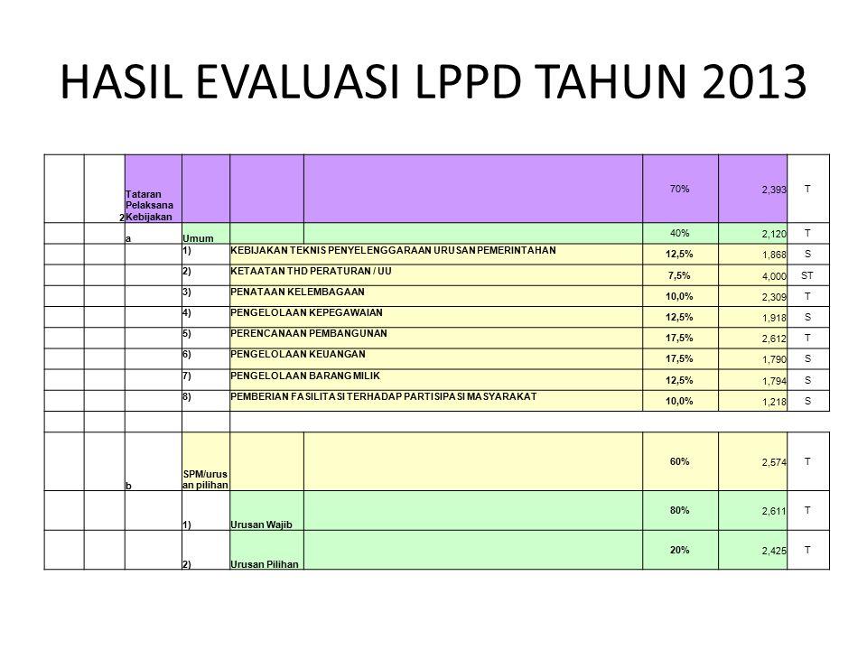 HASIL EVALUASI LPPD TAHUN 2013 2 Tataran Pelaksana Kebijakan 70%2,393T aUmum 40%2,120T 1)KEBIJAKAN TEKNIS PENYELENGGARAAN URUSAN PEMERINTAHAN 12,5%1,8