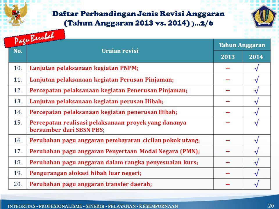 INTEGRITAS PROFESIONALISME SINERGI PELAYANAN KESEMPURNAAN 19 No.Uraian revisi Tahun Anggaran 20132014 1.Perubahan anggaran belanja yg bersumber dari P