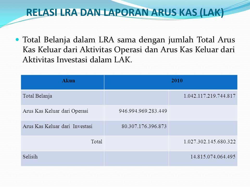 Penjualan aset dalam LRA sama dengan Arus Kas Masuk dari Aktivitas Investasi dalam LAK.