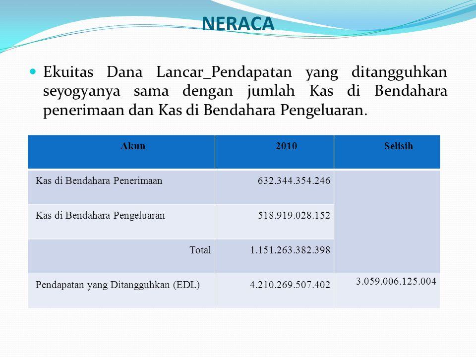 SiLPA tahun berjalan sama dengan Surplus (defisit) ditambah Pembiayaan Bersih LAPORAN REALISASI ANGGARAN (LRA) Akun20102009 SiLPA 44.706.303.047.141 Surplus (Defisit)(46.845.708.353.474) Pembiayaan Bersih91.552.011.400.615 Selisih 44.706.303.047.141