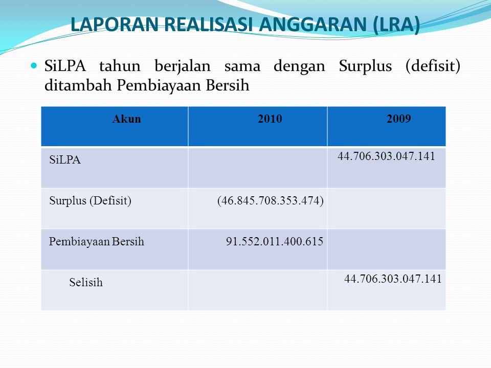 SiLPA yang dihasilkan dalam LRA sama dengan SiLPA dalam Neraca.