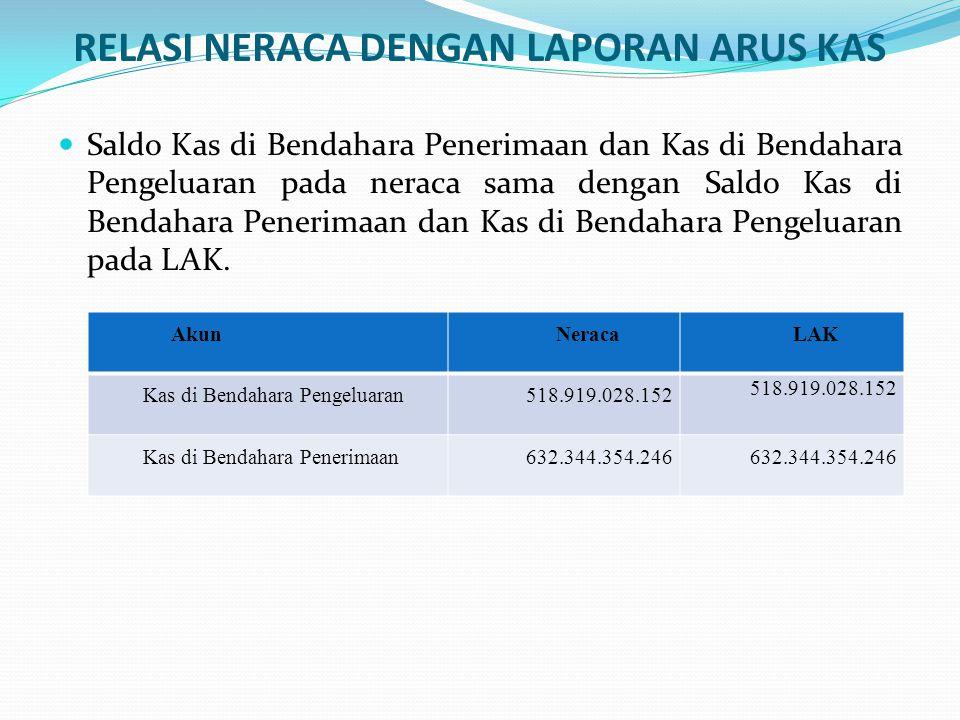 Total Pendapatan dalam LRA sama dengan jumlah Total Arus Kas Masuk dari Aktivitas Operasi dan Total Arus Kas Masuk dari Aktivitas Investasi dalam LAK.