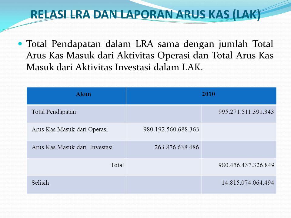 Total Belanja dalam LRA sama dengan jumlah Total Arus Kas Keluar dari Aktivitas Operasi dan Arus Kas Keluar dari Aktivitas Investasi dalam LAK.