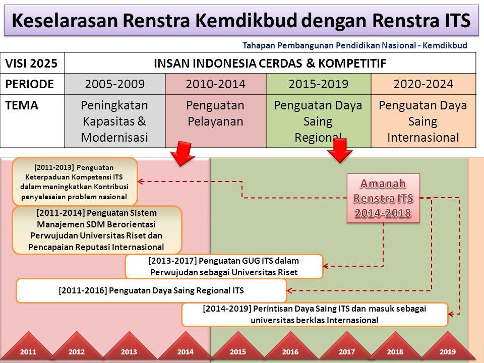 [2011-2013] Penguatan Keterpaduan Kompetensi ITS dalam meningkatkan Kontribusi penyelesaian problem nasional 2011 2014 2013 2015 [2011-2016] Penguatan