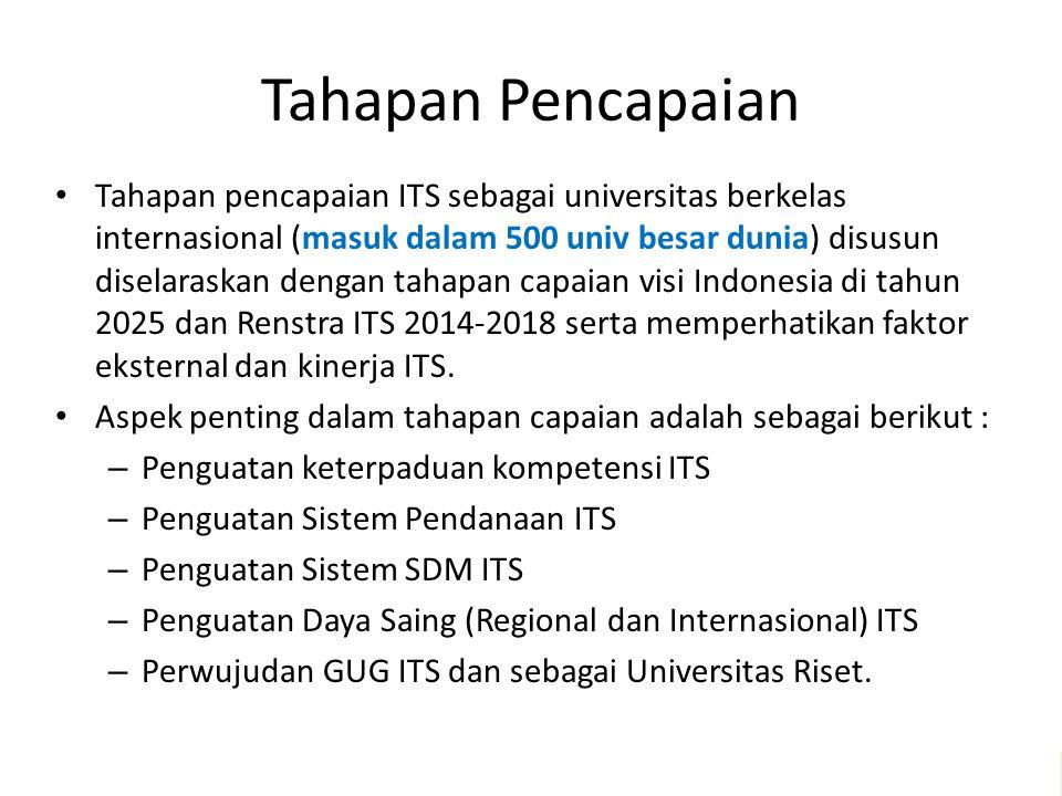 Tahapan Pencapaian Tahapan pencapaian ITS sebagai universitas berkelas internasional (masuk dalam 500 univ besar dunia) disusun diselaraskan dengan tahapan capaian visi Indonesia di tahun 2025 dan Renstra ITS 2014-2018 serta memperhatikan faktor eksternal dan kinerja ITS.