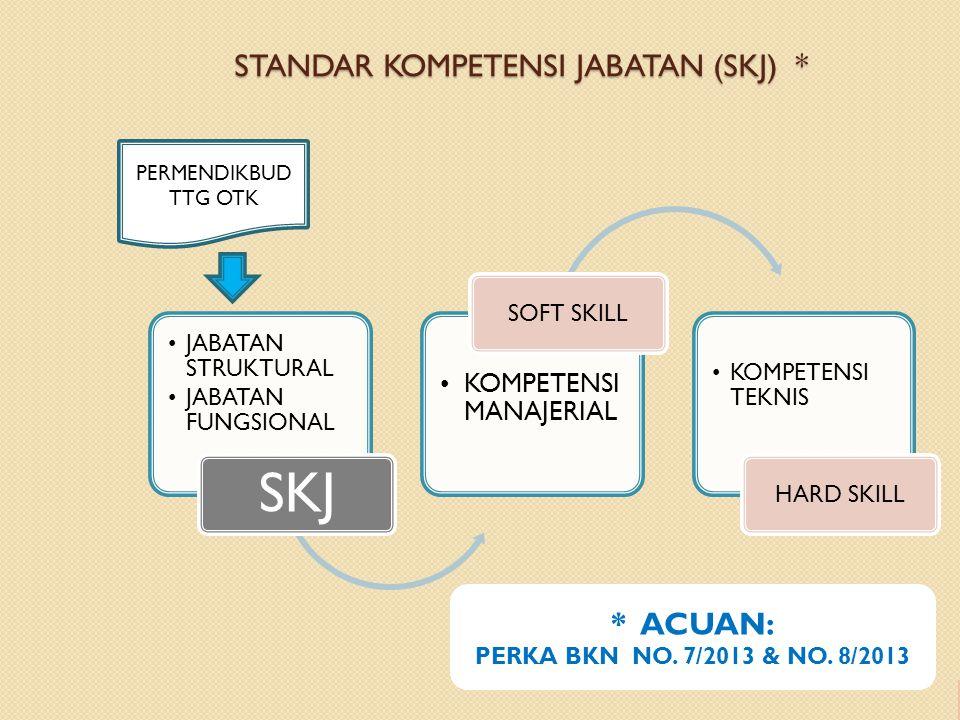 STANDAR KOMPETENSI JABATAN (SKJ) * JABATAN STRUKTURAL JABATAN FUNGSIONAL SKJ KOMPETENSI MANAJERIAL SOFT SKILL KOMPETENSI TEKNIS HARD SKILL PERMENDIKBUD TTG OTK * ACUAN: PERKA BKN NO.