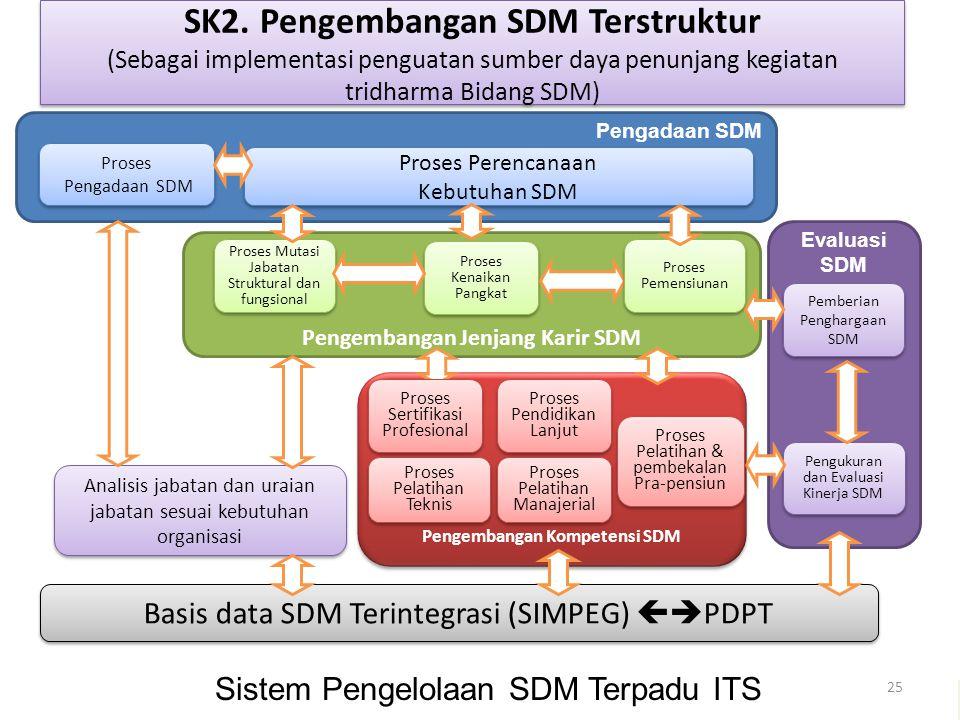 25 SK2. Pengembangan SDM Terstruktur (Sebagai implementasi penguatan sumber daya penunjang kegiatan tridharma Bidang SDM) Pengembangan Jenjang Karir S