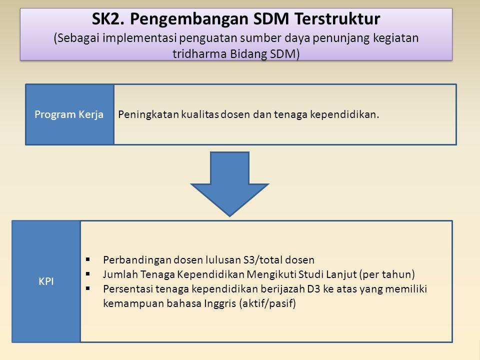 KPI Program KerjaPeningkatan kualitas dosen dan tenaga kependidikan.  Perbandingan dosen lulusan S3/total dosen  Jumlah Tenaga Kependidikan Mengikut