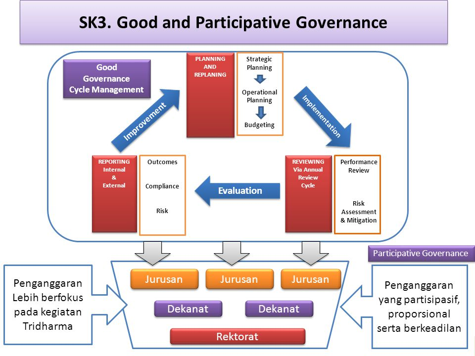 SK3. Good and Participative Governance PLANNING AND REPLANING PLANNING AND REPLANING Strategic Planning Operational Planning Budgeting REPORTING Inter