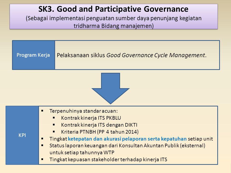 KPI Program Kerja Pelaksanaan siklus Good Governance Cycle Management.  Terpenuhinya standar acuan:  Kontrak kinerja ITS PKBLU  Kontrak kinerja ITS