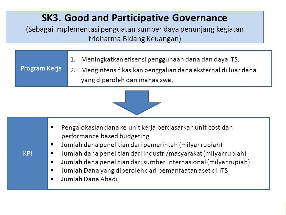 SK3. Good and Participative Governance (Sebagai implementasi penguatan sumber daya penunjang kegiatan tridharma Bidang Keuangan) KPI Program Kerja 1.M