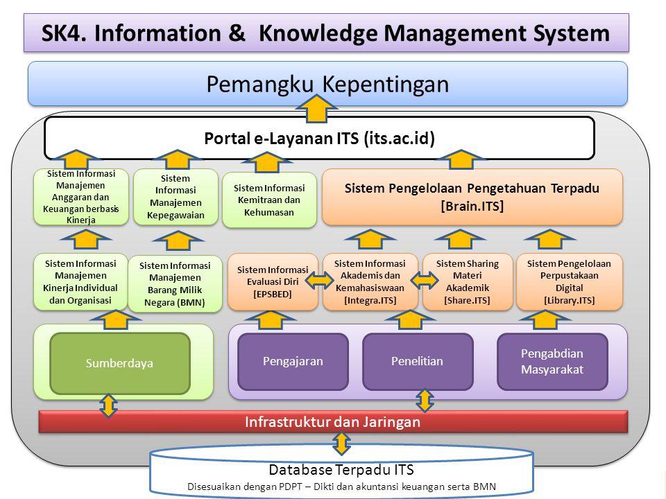 Pemangku Kepentingan SK4. Information & Knowledge Management System Sistem Informasi Manajemen Anggaran dan Keuangan berbasis Kinerja Sistem Informasi