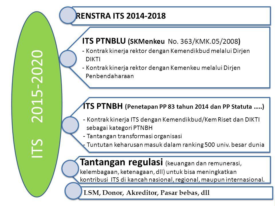ITS PTNBLU (SKMenkeu No. 363/KMK.05/2008) - Kontrak kinerja rektor dengan Kemendikbud melalui Dirjen DIKTI - Kontrak kinerja rektor dengan Kemenkeu me