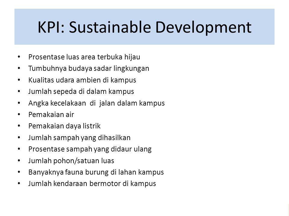 KPI: Sustainable Development Prosentase luas area terbuka hijau Tumbuhnya budaya sadar lingkungan Kualitas udara ambien di kampus Jumlah sepeda di dal