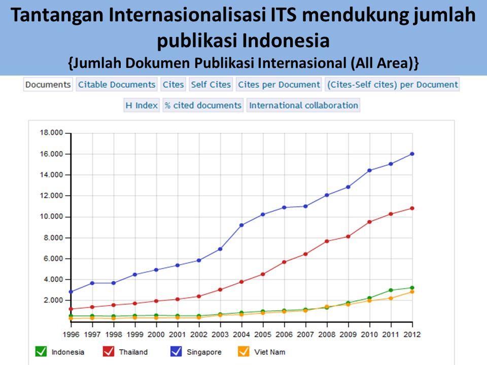 Tantangan Internasionalisasi ITS mendukung jumlah publikasi Indonesia {Jumlah Dokumen Publikasi Internasional (All Area)}
