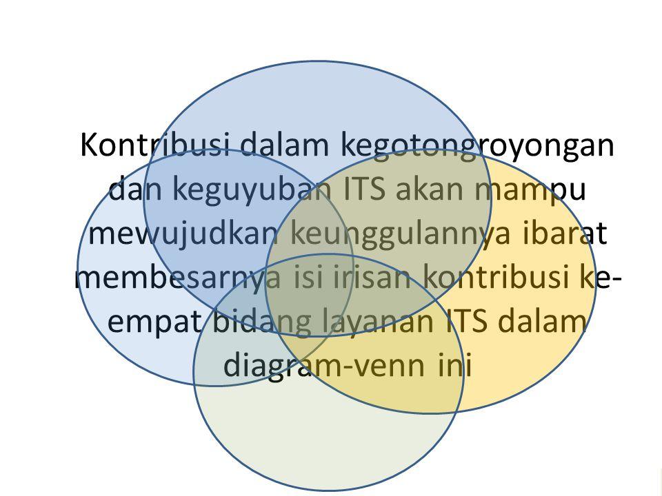 Kontribusi dalam kegotongroyongan dan keguyuban ITS akan mampu mewujudkan keunggulannya ibarat membesarnya isi irisan kontribusi ke- empat bidang laya