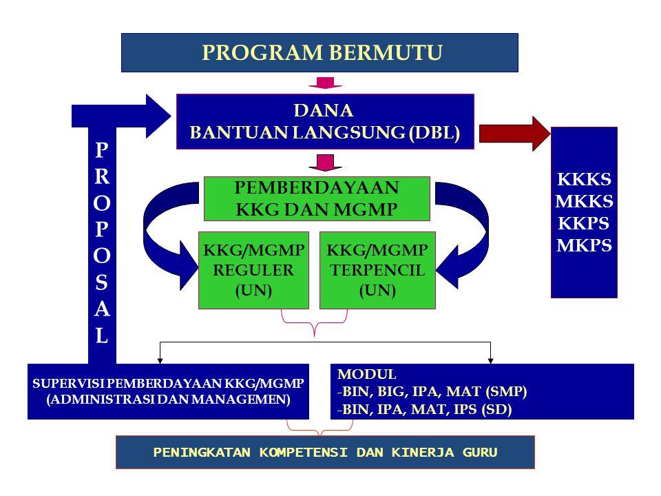 10 (Sepuluh) Kabupaten Mitra 'BERMUTU' Jawa Timur KAB.