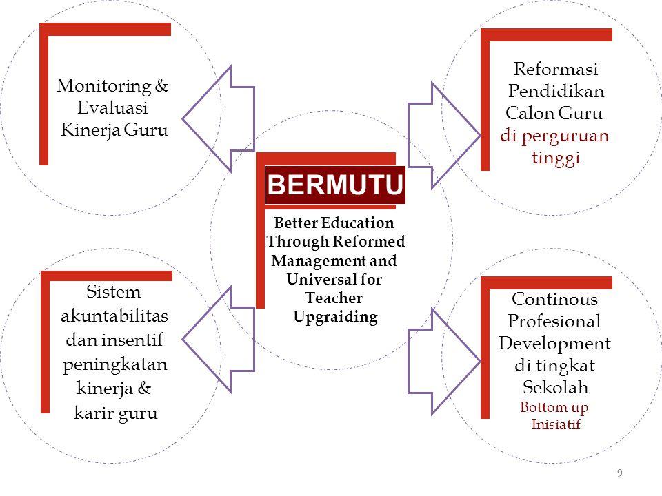10 KOMPONEN 1 Reformasi Pendidikan Bagi Calon Guru Komponen 1.1 (BAN-PT) l Pengembangan dan penguatan standar akreditasi bagi pendidikan S1 LPTK dan pendidikan profesi guru dan instrumen utk mengukur standar tersebut serta penguatan kemampuan.keahlian tim akreditasi