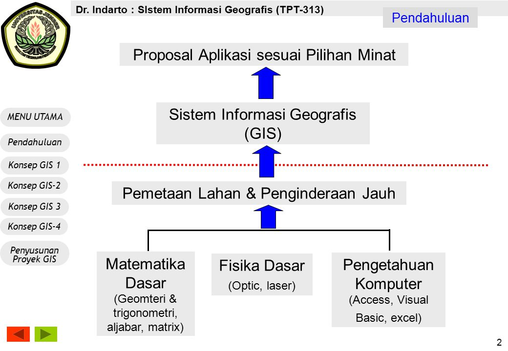 Dr. Indarto : SIstem Informasi Geografis (TPT-313) MENU UTAMA Konsep GIS-2 Pendahuluan Konsep GIS 1 Penyusunan Proyek GIS Konsep GIS-4 Konsep GIS 3 2