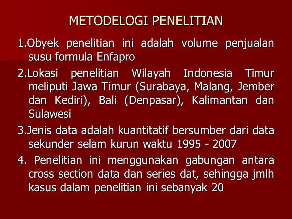 METODELOGI PENELITIAN 1.Obyek penelitian ini adalah volume penjualan susu formula Enfapro 2.Lokasi penelitian Wilayah Indonesia Timur meliputi Jawa Timur (Surabaya, Malang, Jember dan Kediri), Bali (Denpasar), Kalimantan dan Sulawesi 3.Jenis data adalah kuantitatif bersumber dari data sekunder selam kurun waktu 1995 - 2007 4.