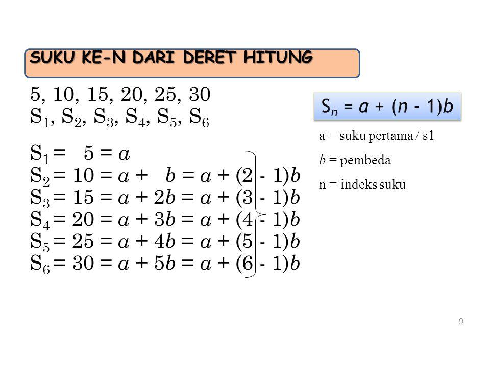 SUKU KE-N DARI DERET HITUNG 5, 10, 15, 20, 25, 30 S 1, S 2, S 3, S 4, S 5, S 6 S 1 = 5 = a S 2 = 10 = a + b = a + (2 - 1) b S 3 = 15 = a + 2 b = a + (