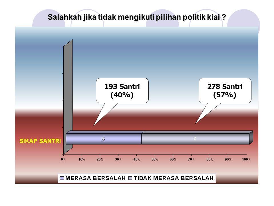 Salahkah jika tidak mengikuti pilihan politik kiai ? 193 Santri (40%) 278 Santri (57%)