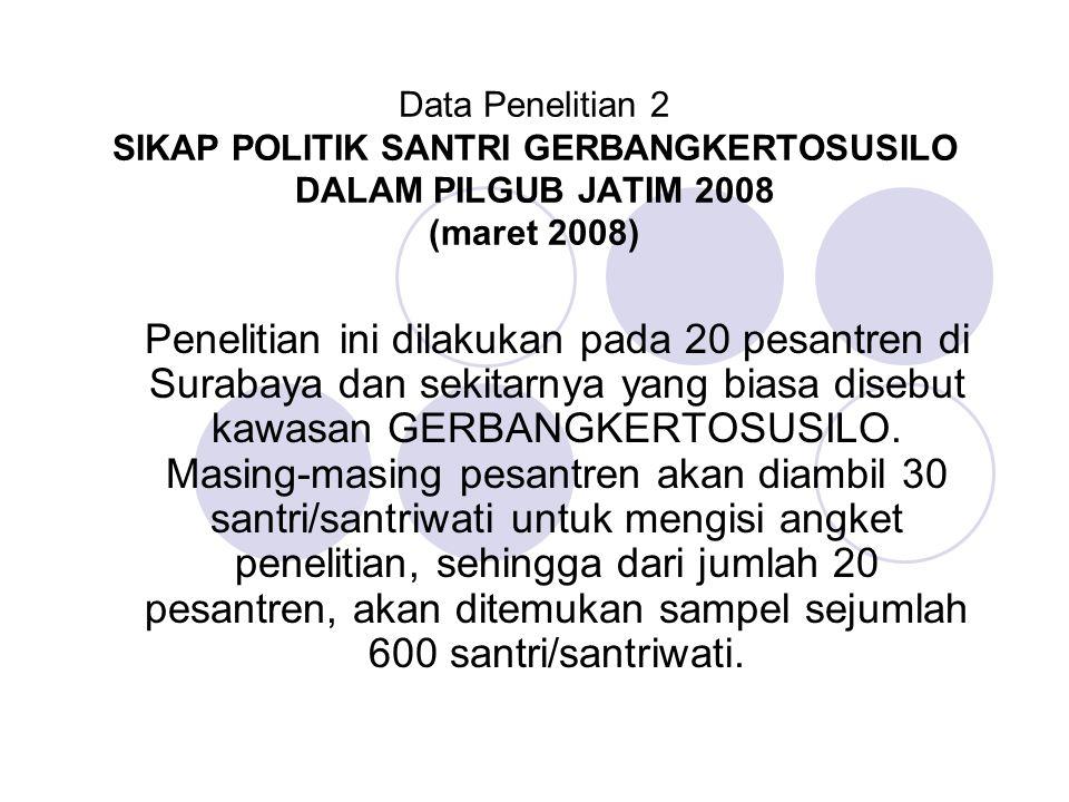 Data Penelitian 2 SIKAP POLITIK SANTRI GERBANGKERTOSUSILO DALAM PILGUB JATIM 2008 (maret 2008) Penelitian ini dilakukan pada 20 pesantren di Surabaya dan sekitarnya yang biasa disebut kawasan GERBANGKERTOSUSILO.