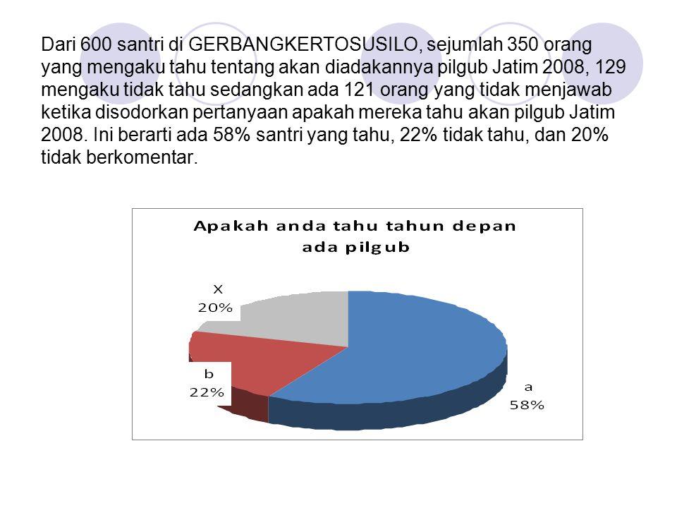 Dari 600 santri di GERBANGKERTOSUSILO, sejumlah 350 orang yang mengaku tahu tentang akan diadakannya pilgub Jatim 2008, 129 mengaku tidak tahu sedangkan ada 121 orang yang tidak menjawab ketika disodorkan pertanyaan apakah mereka tahu akan pilgub Jatim 2008.