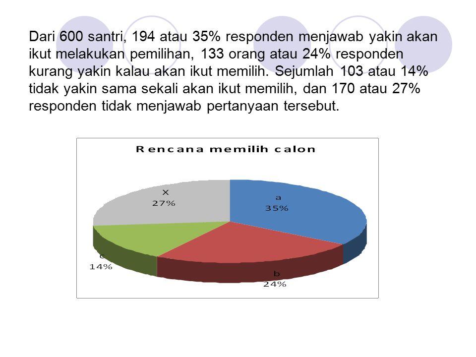 Dari 600 santri, 194 atau 35% responden menjawab yakin akan ikut melakukan pemilihan, 133 orang atau 24% responden kurang yakin kalau akan ikut memili