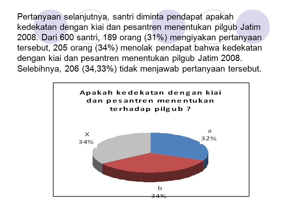 Pertanyaan selanjutnya, santri diminta pendapat apakah kedekatan dengan kiai dan pesantren menentukan pilgub Jatim 2008. Dari 600 santri, 189 orang (3