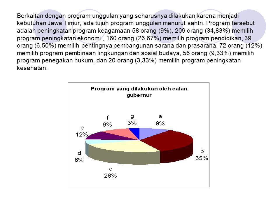 Berkaitan dengan program unggulan yang seharusnya dilakukan karena menjadi kebutuhan Jawa Timur, ada tujuh program unggulan menurut santri. Program te