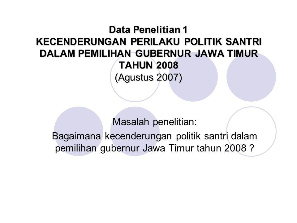 Data Penelitian 1 KECENDERUNGAN PERILAKU POLITIK SANTRI DALAM PEMILIHAN GUBERNUR JAWA TIMUR TAHUN 2008 (Agustus 2007) Masalah penelitian: Bagaimana kecenderungan politik santri dalam pemilihan gubernur Jawa Timur tahun 2008 ?