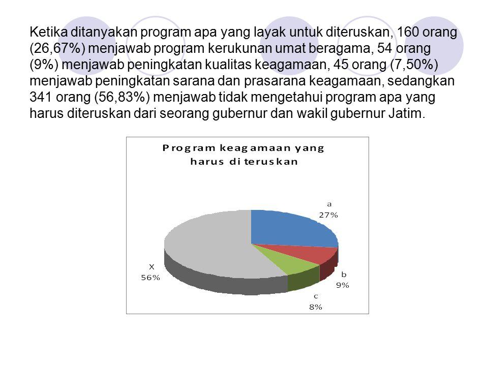 Ketika ditanyakan program apa yang layak untuk diteruskan, 160 orang (26,67%) menjawab program kerukunan umat beragama, 54 orang (9%) menjawab peningk