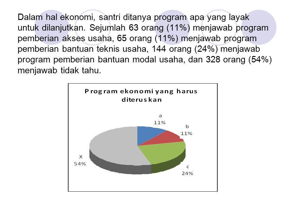 Dalam hal ekonomi, santri ditanya program apa yang layak untuk dilanjutkan. Sejumlah 63 orang (11%) menjawab program pemberian akses usaha, 65 orang (