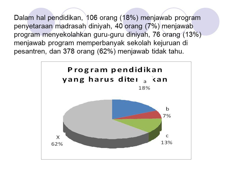Dalam hal pendidikan, 106 orang (18%) menjawab program penyetaraan madrasah diniyah, 40 orang (7%) menjawab program menyekolahkan guru-guru diniyah, 7