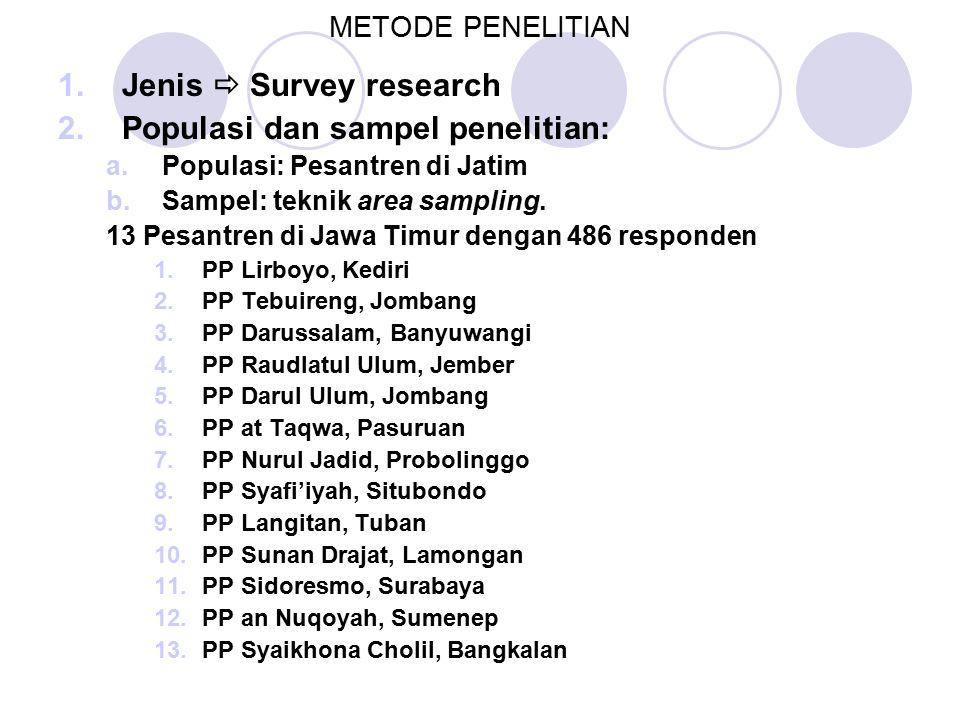 METODE PENELITIAN 1.Jenis  Survey research 2.Populasi dan sampel penelitian: a.Populasi: Pesantren di Jatim b.Sampel: teknik area sampling.