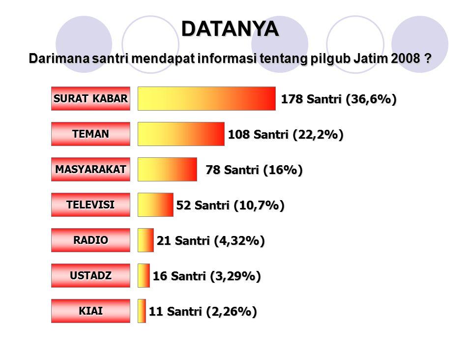 Darimana santri mendapat informasi tentang pilgub Jatim 2008 .
