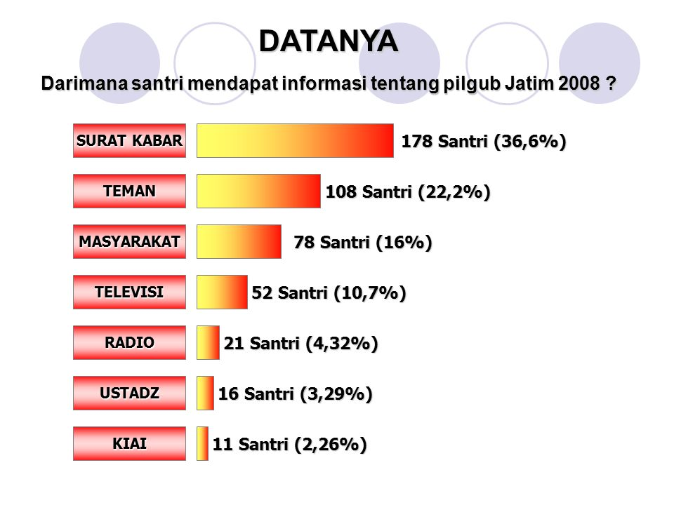 Darimana santri mendapat informasi tentang pilgub Jatim 2008 ? SURAT KABAR TEMAN MASYARAKAT TELEVISI RADIO USTADZ KIAI 11 Santri (2,26%) 16 Santri (3,