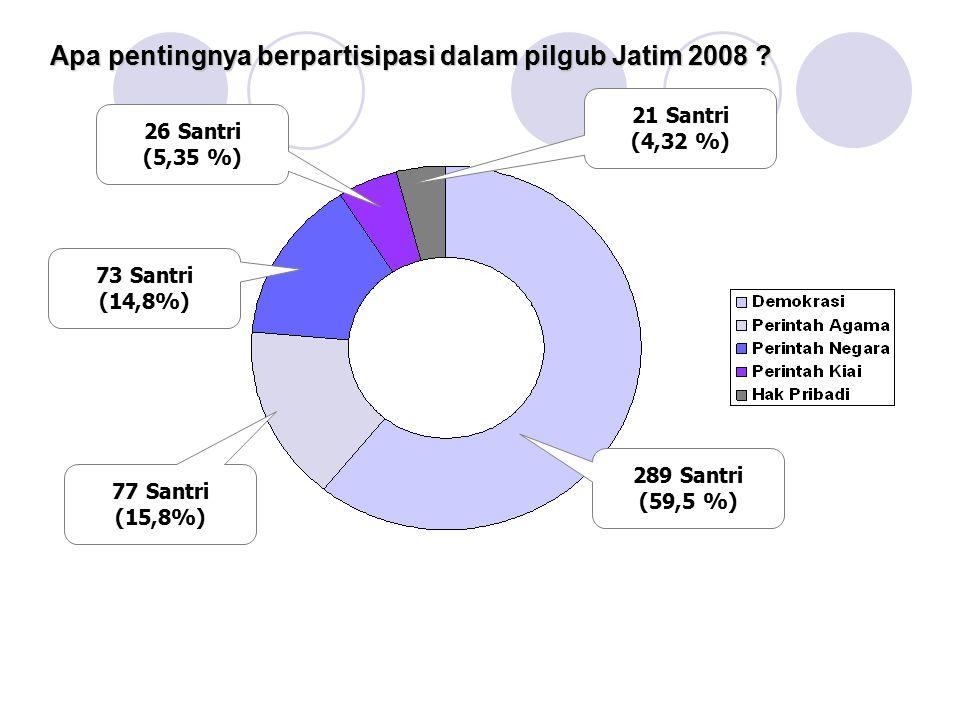 Apa pentingnya berpartisipasi dalam pilgub Jatim 2008 ? 26 Santri (5,35 %) 21 Santri (4,32 %) 73 Santri (14,8%) 77 Santri (15,8%) 289 Santri (59,5 %)
