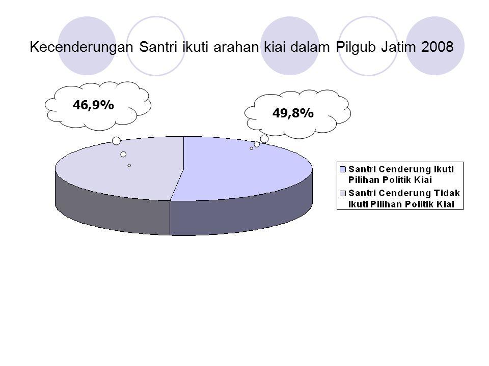 Kecenderungan Santri ikuti arahan kiai dalam Pilgub Jatim 2008 49,8% 46,9%