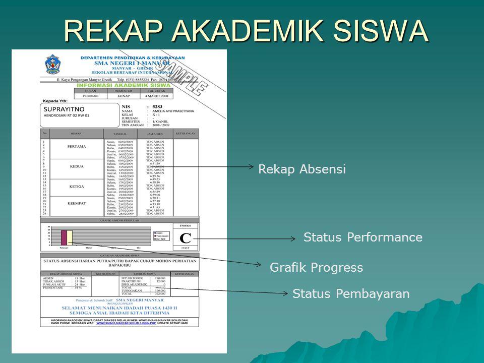 REKAP AKADEMIK SISWA Rekap Absensi Status Performance Grafik Progress Status Pembayaran