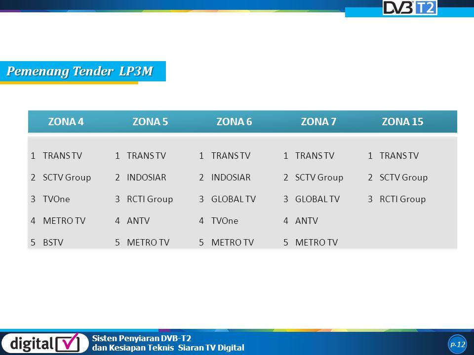 ZONA 4ZONA 5ZONA 6ZONA 7ZONA 15 1TRANS TV1 1 1 1 2SCTV Group2INDOSIAR2 2SCTV Group2 3TVOne3RCTI Group3GLOBAL TV3 3RCTI Group 4METRO TV4ANTV4TVOne4ANTV 5BSTV5METRO TV5 5 Sisten Penyiaran DVB-T2 dan Kesiapan Teknis Siaran TV Digital p.