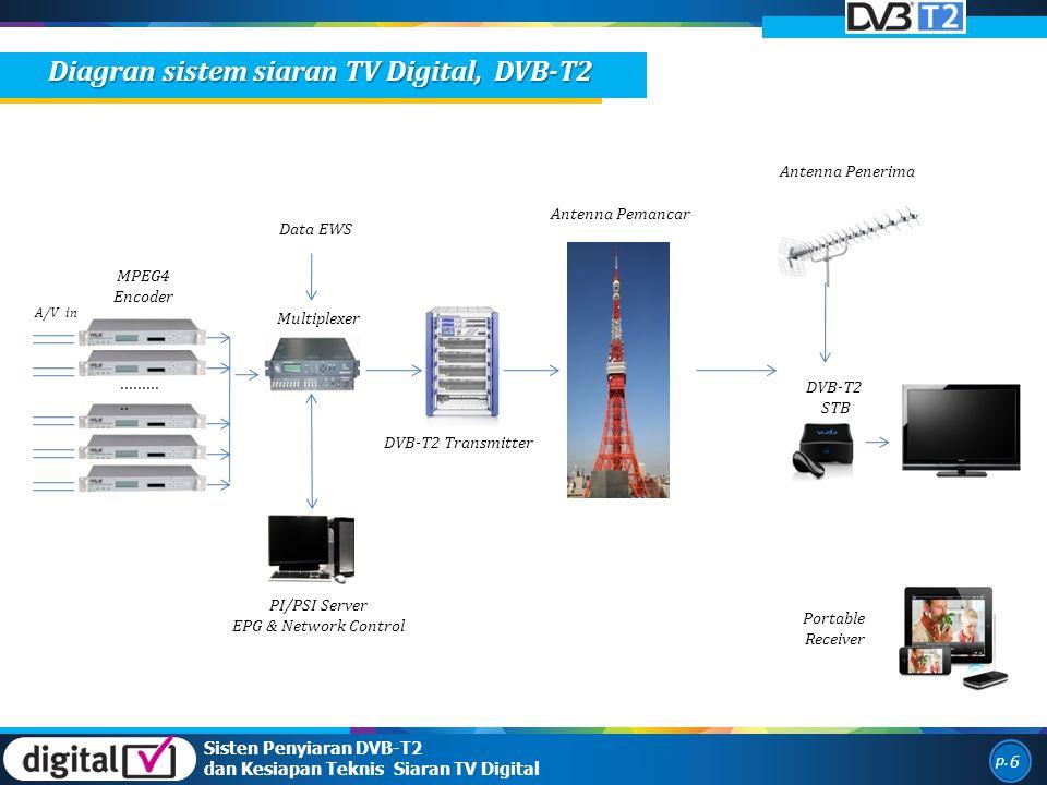 ........... MPEG4 Encoder Multiplexer PI/PSI Server EPG & Network Control DVB-T2 STB Portable Receiver DVB-T2 Transmitter A/V in Antenna Pemancar Ante