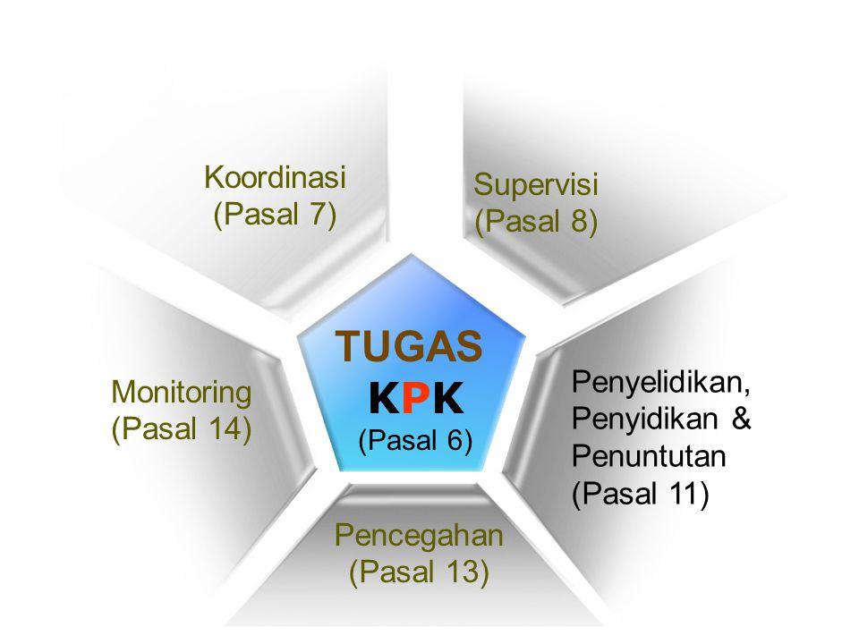 Koordinasi (Pasal 7) TUGAS KPK (Pasal 6) Supervisi (Pasal 8) Penyelidikan, Penyidikan & Penuntutan (Pasal 11) Pencegahan (Pasal 13) Monitoring (Pasal