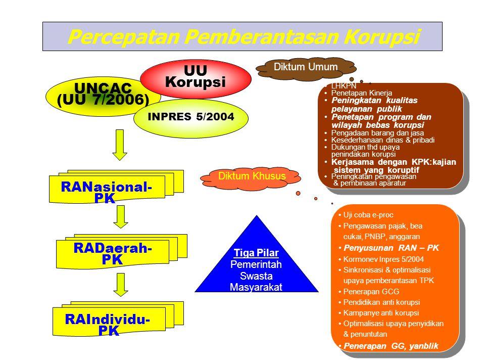 RANasional- PK RADaerah- PK Uji coba e-proc Pengawasan pajak, bea cukai, PNBP, anggaran Penyusunan RAN – PK Kormonev Inpres 5/2004 Sinkronisasi & opti