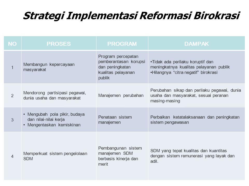 26 Strategi Implementasi Reformasi Birokrasi NOPROSESPROGRAMDAMPAK 1 Membangun kepercayaan masyarakat Program percepatan pemberantasan korupsi dan pen