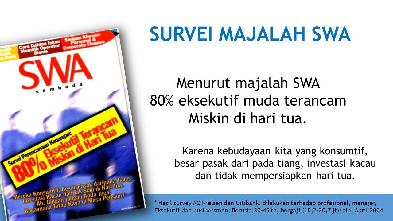 Menurut majalah SWA 80% eksekutif muda terancam Miskin di hari tua. SURVEI MAJALAH SWA Karena kebudayaan kita yang konsumtif, besar pasak dari pada ti